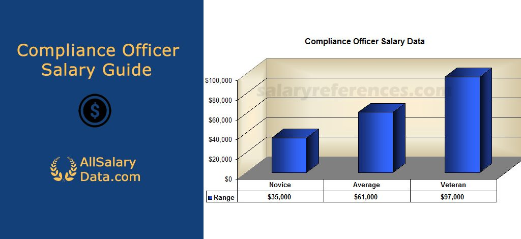Compliance Officer Salary