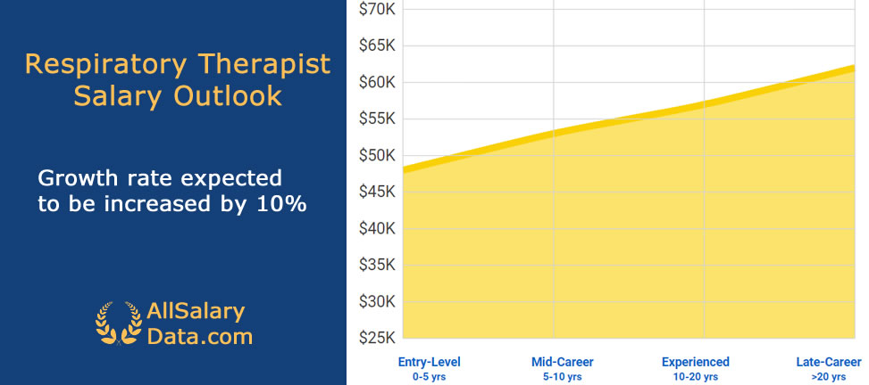 Respiratory Therapist Salary Outlook