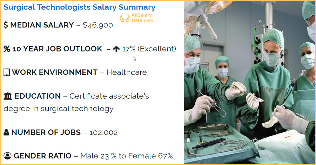 Surgical Assistant Salary Summary