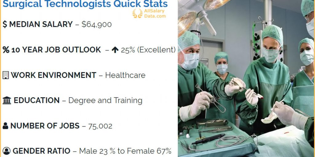 Surgical Technologists Salary Summary 2018